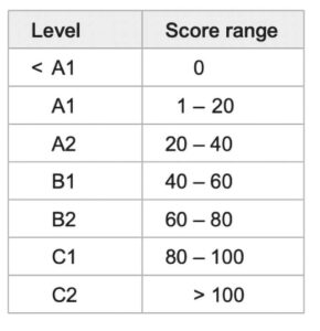 OOPT Oxford University Online Placement Test score bands with CEFR